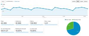Statystyki bloga podróżniczo