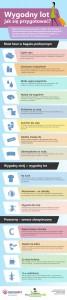 Infografika Centerfly - Jak przygotować się dolotu