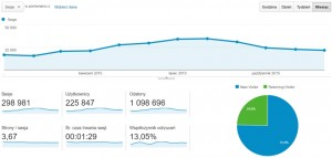 Statystyki roczne bloga podróżniczego - Podróżniczo