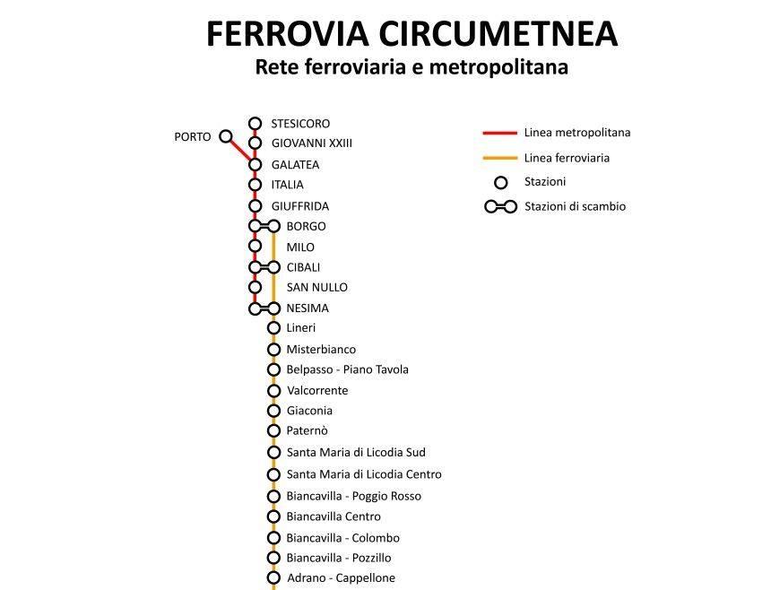 Metro wKatanii, Sycylia